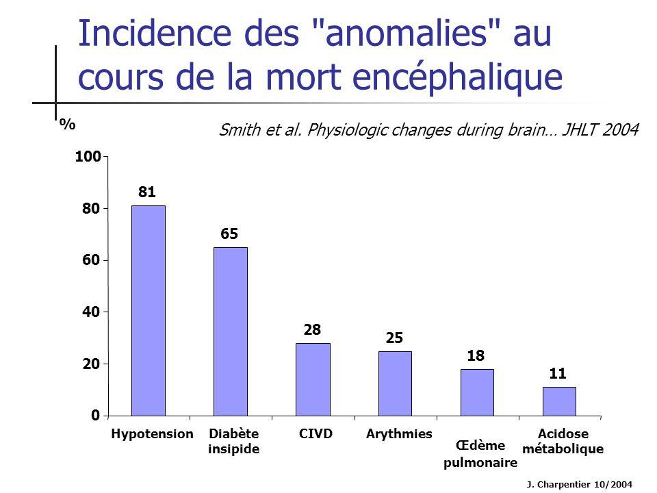 J. Charpentier 10/2004 81 65 28 25 18 11 0 20 40 60 80 100 HypotensionDiabète insipide CIVDArythmies Œdème pulmonaire Acidose métabolique % Incidence