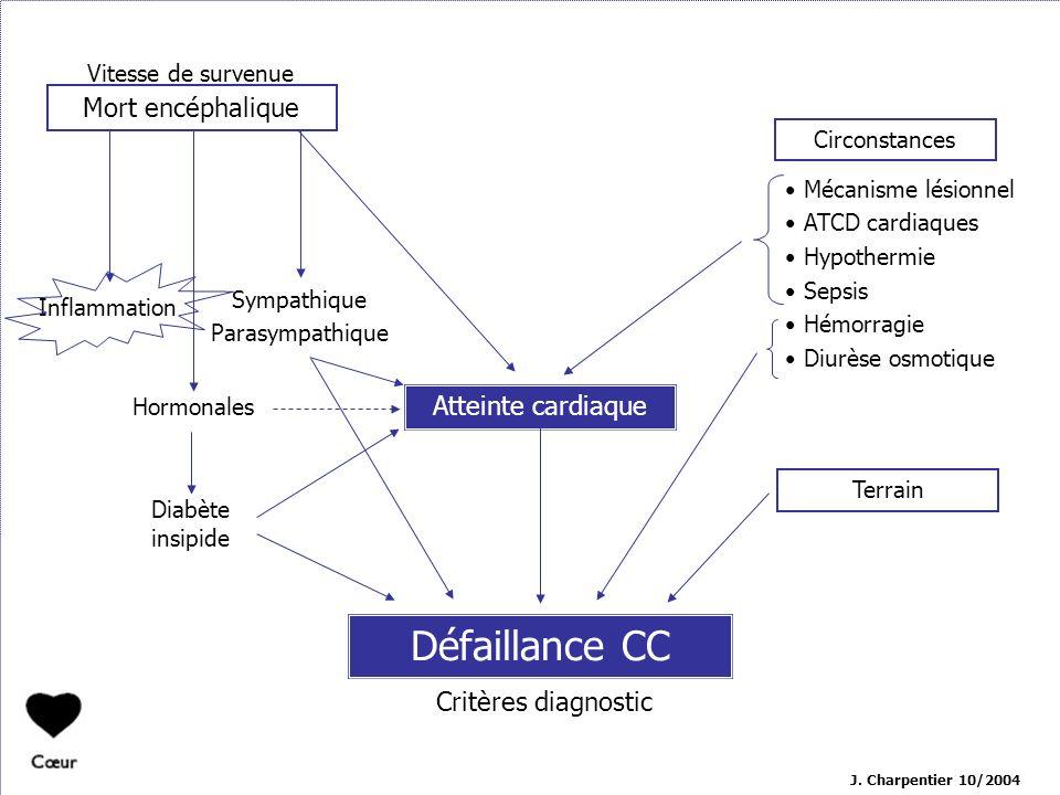 J. Charpentier 10/2004 Défaillance CC Vitesse de survenue Critères diagnostic Atteinte cardiaque Hormonales Diabète insipide Sympathique Parasympathiq
