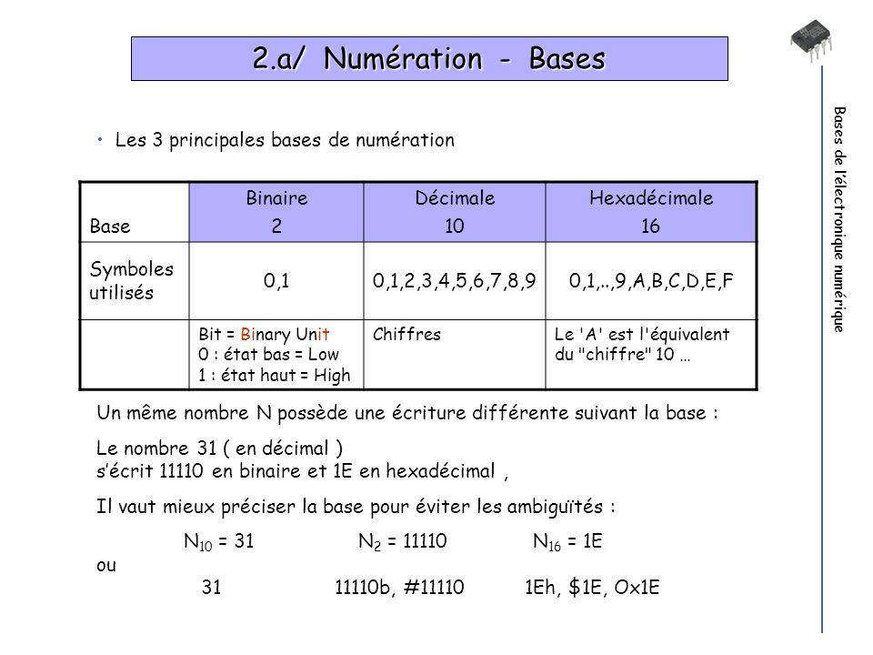 Bases de lélectronique numérique Base Binaire 2 Décimale 10 Hexadécimale 16 Symboles utilisés 0,10,1,2,3,4,5,6,7,8,90,1,..,9,A,B,C,D,E,F Bit = Binary