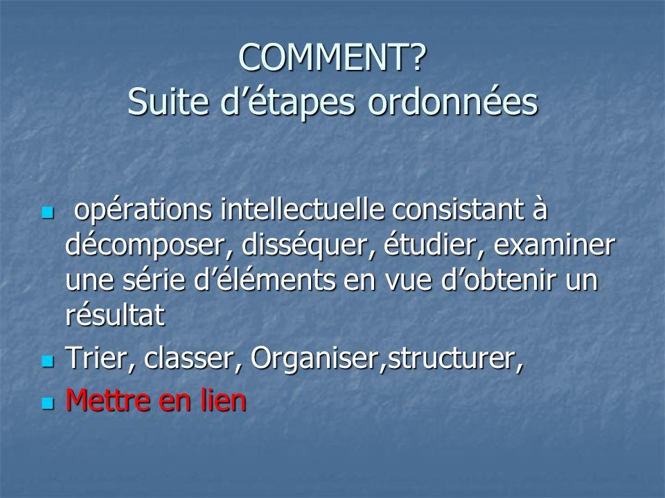 RAISONNEMENT Observations cliniques Collectes dindices De donnée, info utiles Interprétation et regroupement dindices Formulation dune hypothèse de problème Données Suffisantes .