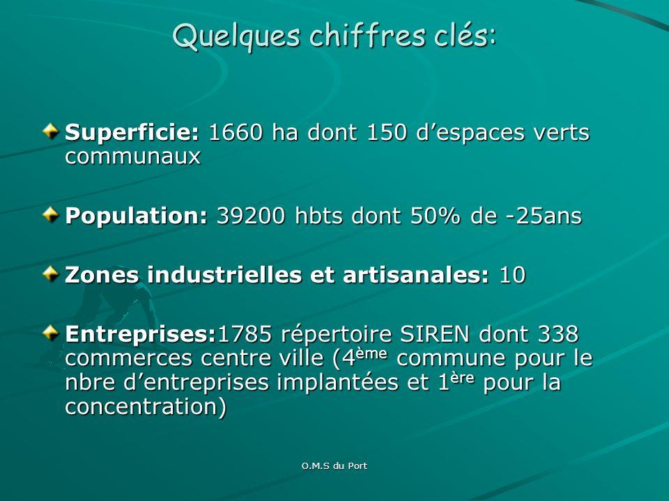O.M.S du Port Quelques chiffres clés: Population scolaire: effectifs 2011/2012 Lycées: 2364 Collèges: 3290 Élémentaires: 4379 Maternelles: 2511