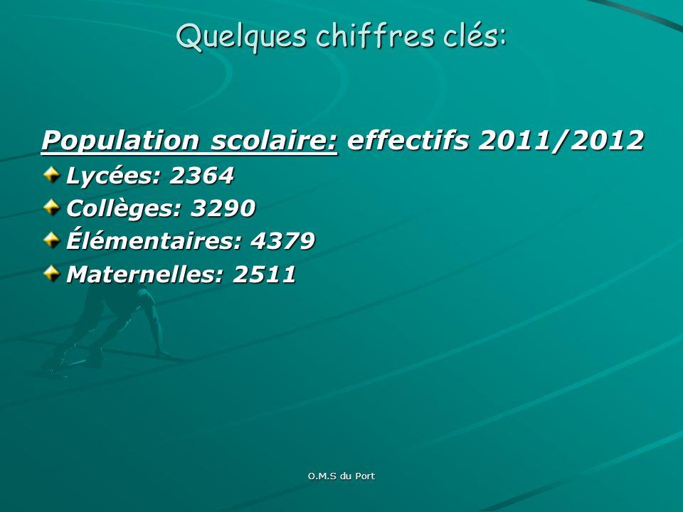 O.M.S du Port Quelques chiffres clés: Infrastructures sportives: