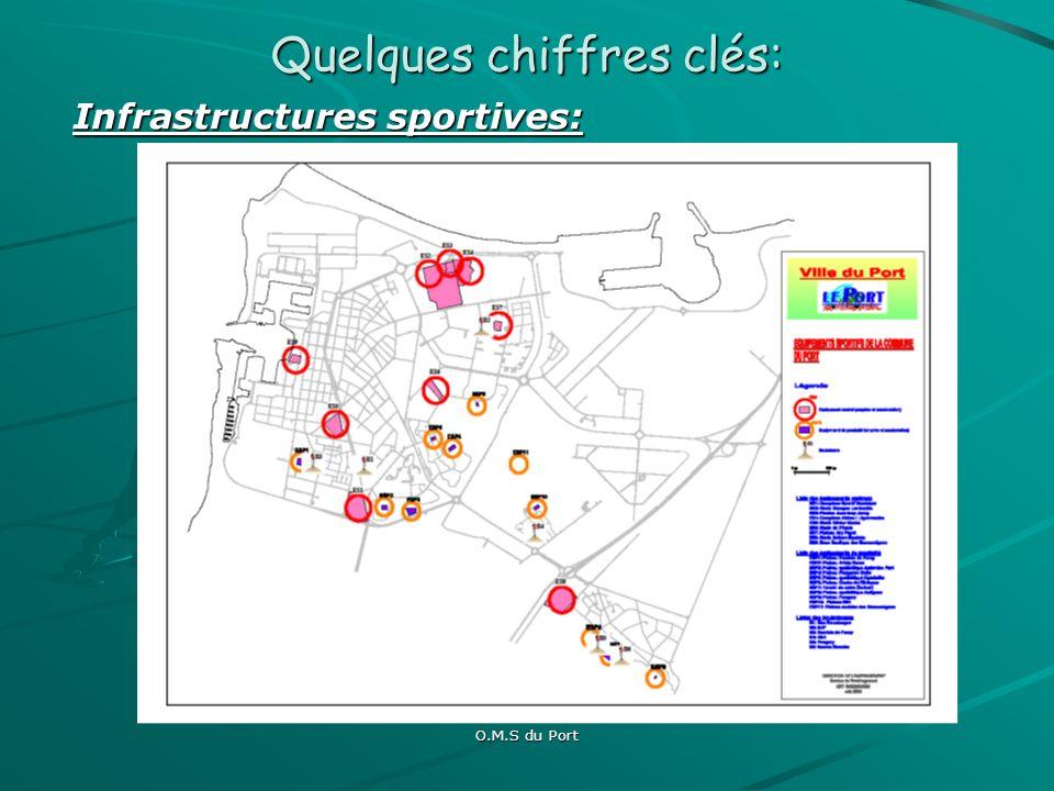O.M.S du Port Quelques chiffres clés : Quelques chiffres clés : Associations sportives de la ville du Port