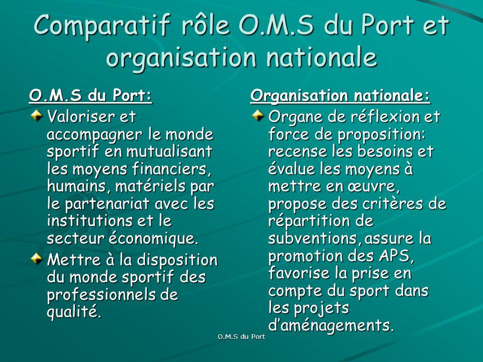 O.M.S du Port Politique sportive: Impulser auprès du personnel une démarche de projet Assurer la pérennité de la structure Communiquer sur le sport Portois et être une référence en matière dorganisation sportive Développer lévènementiel de qualité