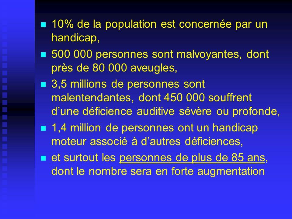 10% de la population est concernée par un handicap, 500 000 personnes sont malvoyantes, dont près de 80 000 aveugles, 3,5 millions de personnes sont m