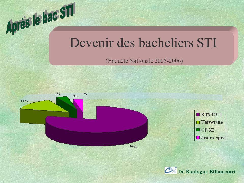 De Boulogne-Billancourt Devenir des bacheliers STI (Enquête Nationale 2005-2006)