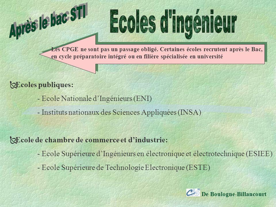 De Boulogne-Billancourt Ecoles publiques: - Ecole Nationale dIngénieurs (ENI) - Instituts nationaux des Sciences Appliquées (INSA) Ecole de chambre de commerce et dindustrie: - Ecole Supérieure dIngénieurs en électronique et électrotechnique (ESIEE) - Ecole Supérieure de Technologie Electronique (ESTE) Les CPGE ne sont pas un passage obligé.