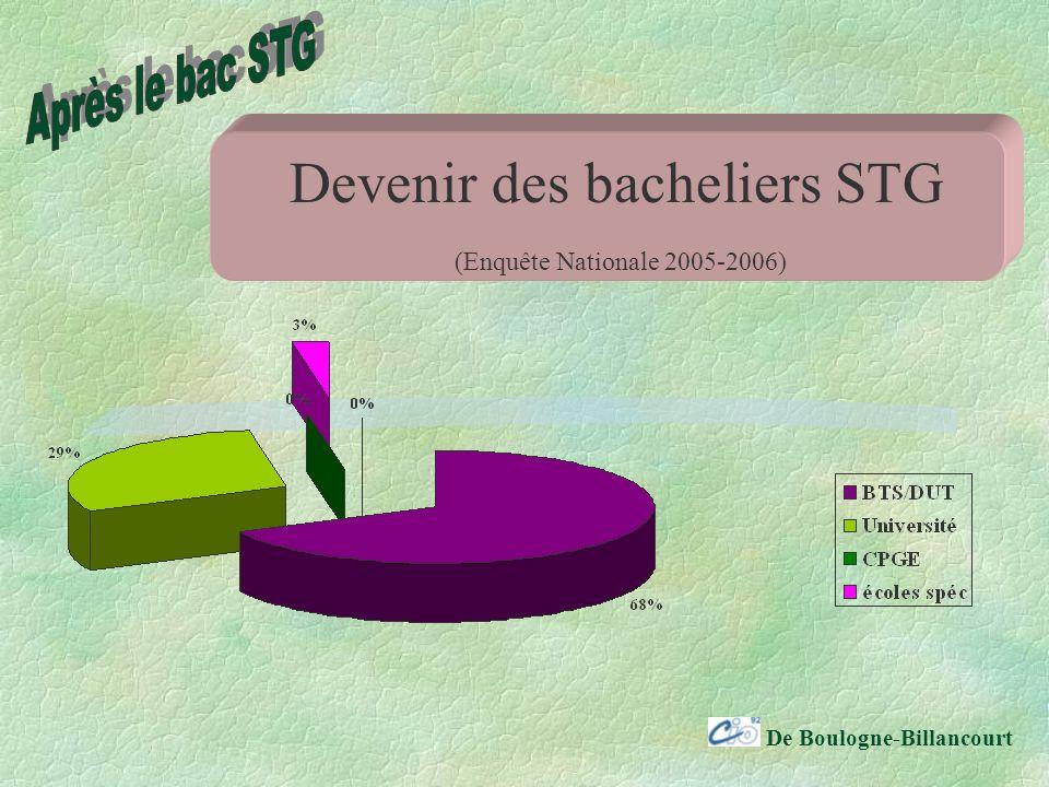 De Boulogne-Billancourt Devenir des bacheliers STG (Enquête Nationale 2005-2006)