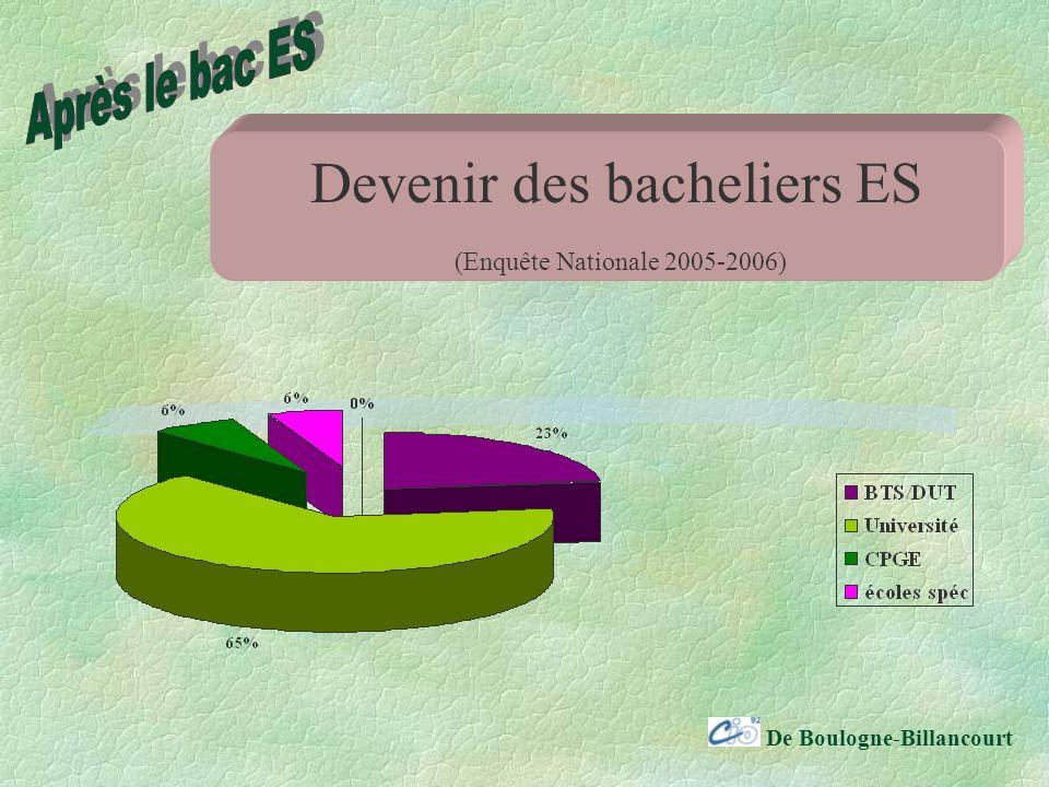 De Boulogne-Billancourt Devenir des bacheliers ES (Enquête Nationale 2005-2006)