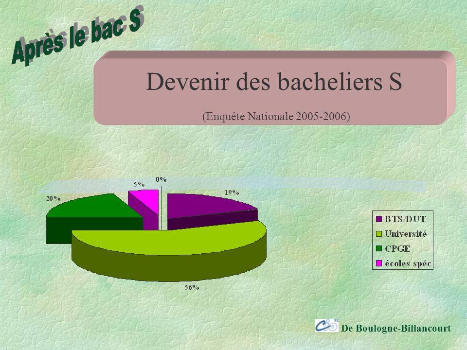 De Boulogne-Billancourt Devenir des bacheliers S (Enquête Nationale 2005-2006)