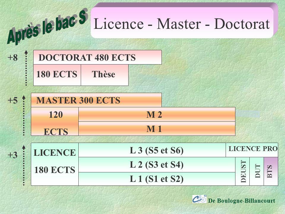 De Boulogne-Billancourt Licence - Master - Doctorat LICENCE 180 ECTS 120 ECTS MASTER 300 ECTS DOCTORAT 480 ECTS 180 ECTSThèse L 1 (S1 et S2) L 3 (S5 et S6) M 1 M 2 L 2 (S3 et S4) LICENCE PRO DEUST DUTBTS +3 +5 +8
