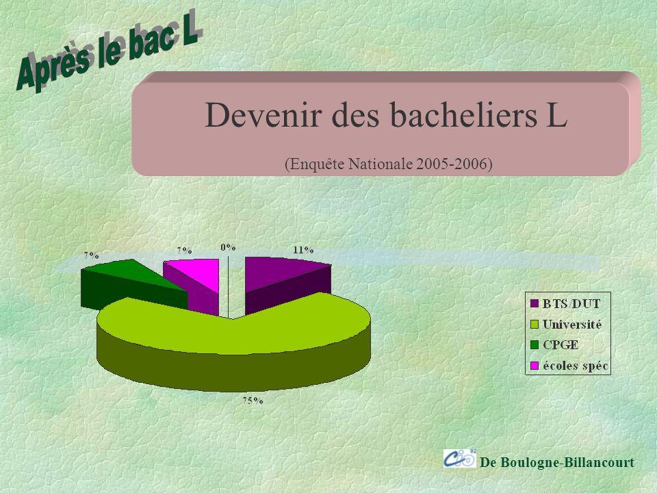 De Boulogne-Billancourt Devenir des bacheliers L (Enquête Nationale 2005-2006)