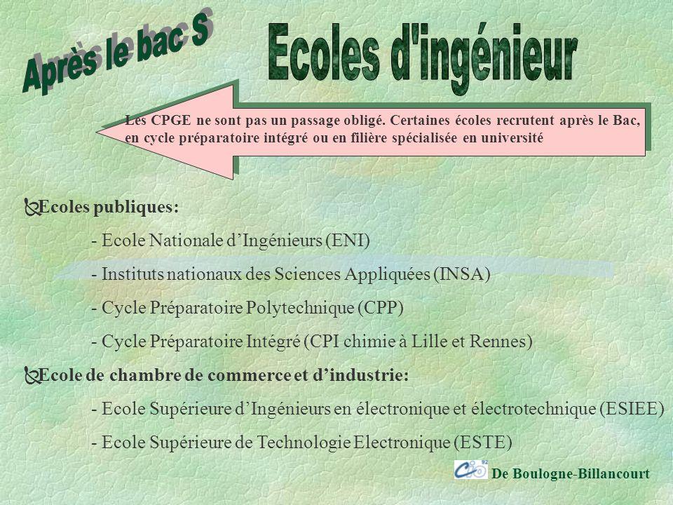 De Boulogne-Billancourt Ecoles publiques: - Ecole Nationale dIngénieurs (ENI) - Instituts nationaux des Sciences Appliquées (INSA) - Cycle Préparatoire Polytechnique (CPP) - Cycle Préparatoire Intégré (CPI chimie à Lille et Rennes) Ecole de chambre de commerce et dindustrie: - Ecole Supérieure dIngénieurs en électronique et électrotechnique (ESIEE) - Ecole Supérieure de Technologie Electronique (ESTE) Les CPGE ne sont pas un passage obligé.