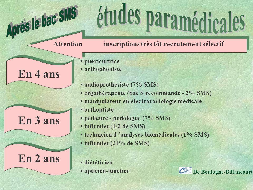 De Boulogne-Billancourt Attentioninscriptions très tôt recrutement sélectif En 4 ans En 3 ans En 2 ans puéricultrice orthophoniste audioprothésiste (7% SMS) ergothérapeute (bac S recommandé - 2% SMS) manipulateur en électroradiologie médicale orthoptiste pédicure - podologue (7% SMS) infirmier (1/3 de SMS) technicien d analyses biomédicales (1% SMS) infirmier (34% de SMS) diététicien opticien-lunetier