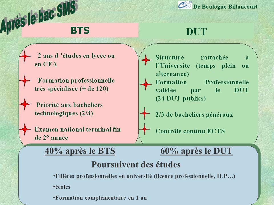 De Boulogne-Billancourt 40% après le BTS60% après le DUT Poursuivent des études Filières professionnelles en université (licence professionnelle, IUP…) écoles Formation complémentaire en 1 an