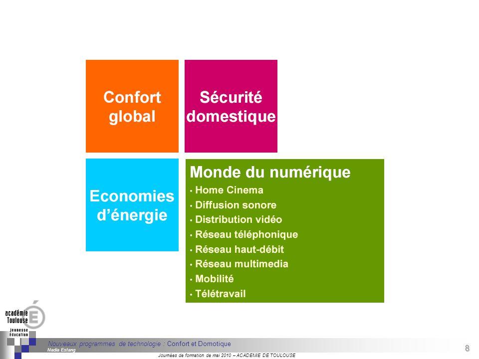 8 Séminaire « Définition de Produits » : méthodologie de définition dune pièce GREC INITIALES Journées de formation de mai 2010 – ACADEMIE DE TOULOUSE