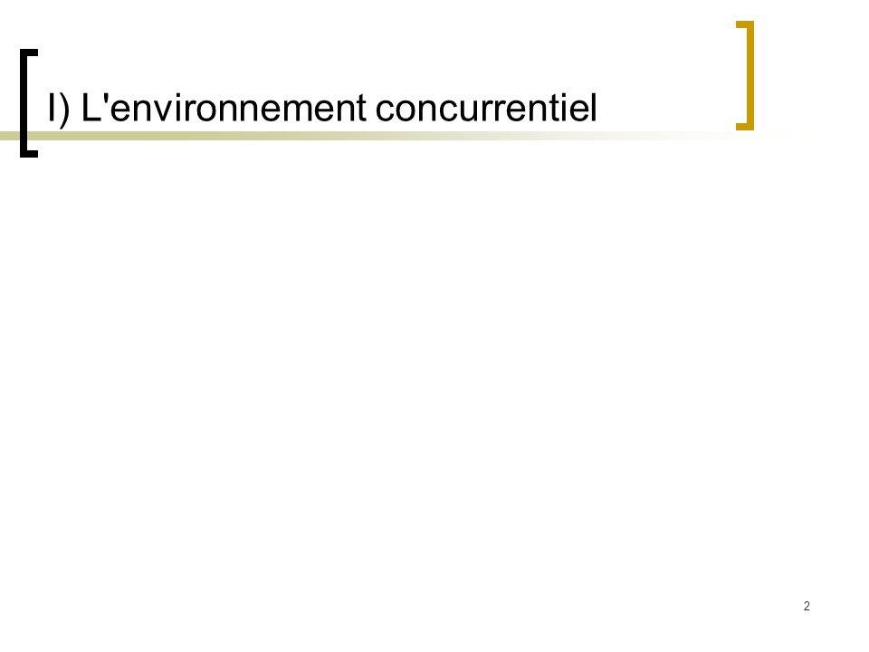 2 I) L'environnement concurrentiel