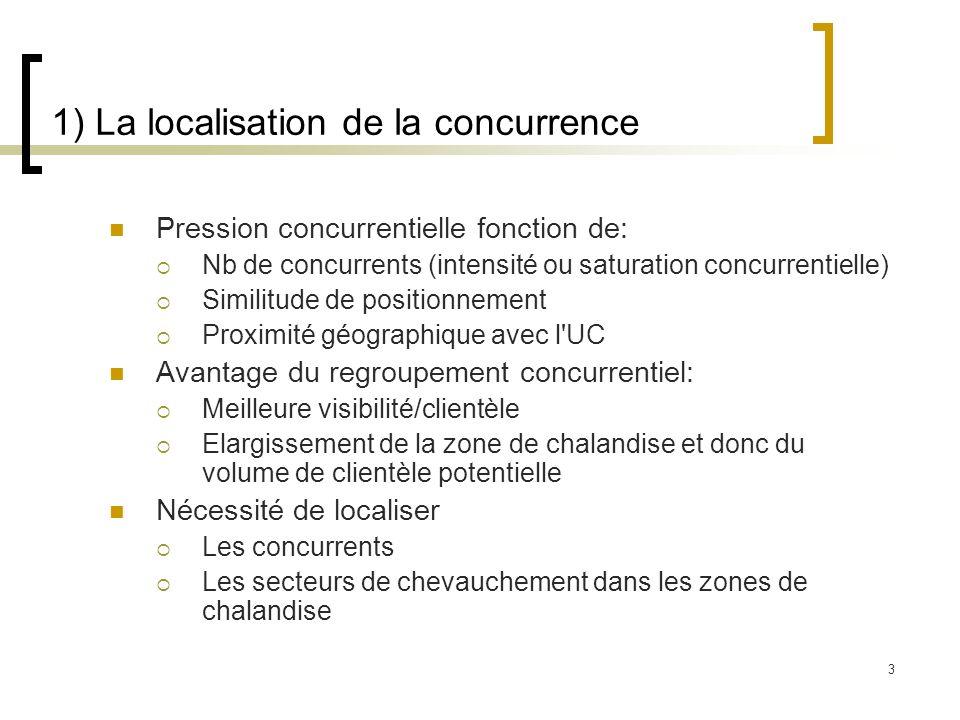 3 1) La localisation de la concurrence Pression concurrentielle fonction de: Nb de concurrents (intensité ou saturation concurrentielle) Similitude de
