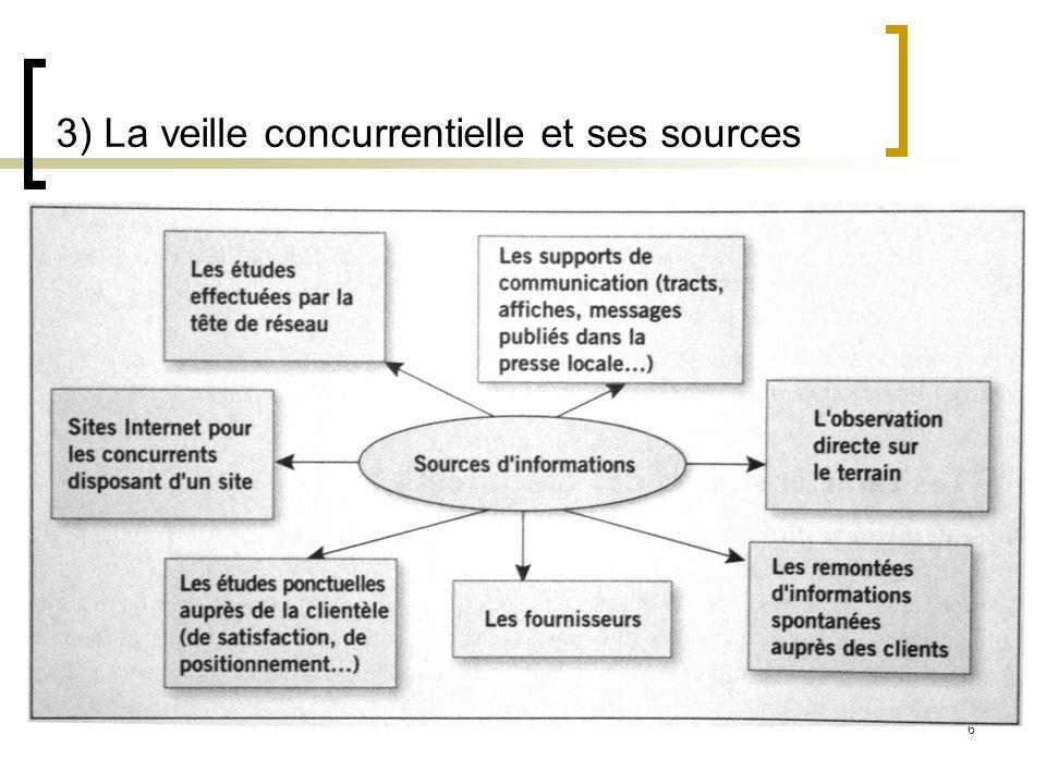 6 3) La veille concurrentielle et ses sources
