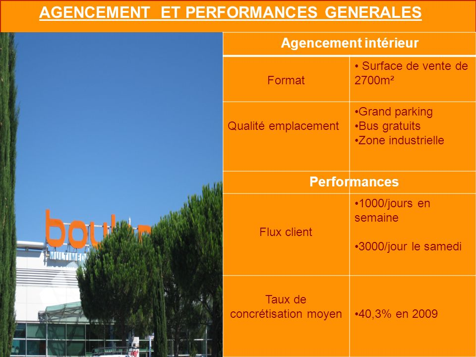 AGENCEMENT ET PERFORMANCES GENERALES Agencement intérieur Format Surface de vente de 2700m² Qualité emplacement Grand parking Bus gratuits Zone indust
