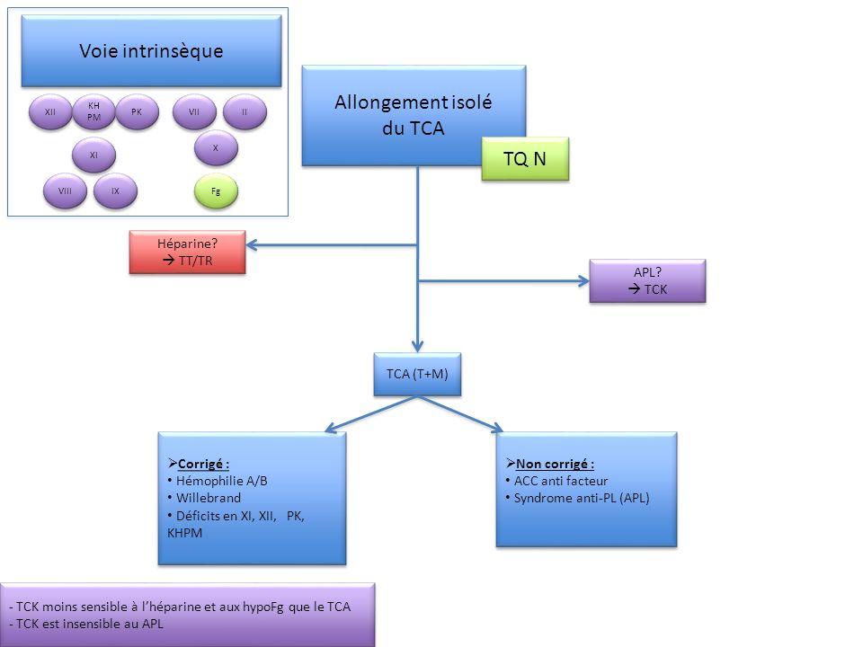 Allongement isolé du TCA Allongement isolé du TCA TQ N TCA (T+M) Non corrigé : ACC anti facteur Syndrome anti-PL (APL) Non corrigé : ACC anti facteur