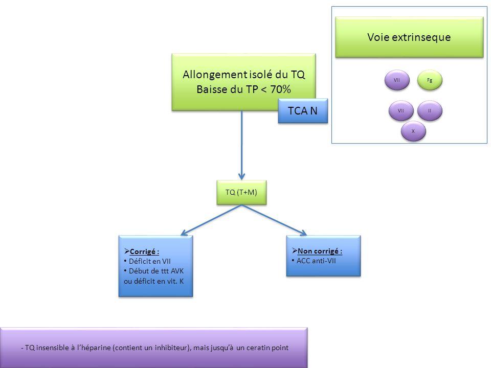 Allongement du TCA et du TQ Anomalie du complexe prothrombinique Anomalie du Fg Déficit du complexe thrombinique (II, V, VII, X) Déficit constitutionnel en II, V, VII ou X Déficit acquis : Hypovitaminose K IHC CIVD (voir étiologies Ex : LAM 3) Déficit du complexe thrombinique (II, V, VII, X) Déficit constitutionnel en II, V, VII ou X Déficit acquis : Hypovitaminose K IHC CIVD (voir étiologies Ex : LAM 3) V N Fg VII II X X Voie finale commune Qualitatif Quantitatif Dysfibrinogénémie Hypo et aFg HyperFg