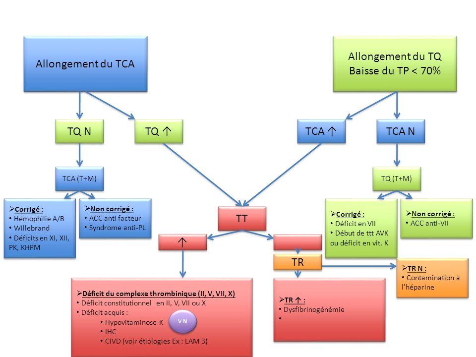 Allongement du TCA Allongement du TQ Baisse du TP < 70% Allongement du TQ Baisse du TP < 70% TQ TCA TT TQ N TCA (T+M) Non corrigé : ACC anti facteur S
