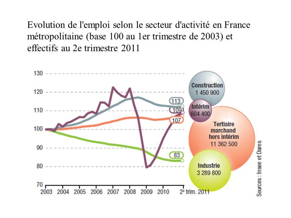 Evolution de l'emploi selon le secteur d'activité en France métropolitaine (base 100 au 1er trimestre de 2003) et effectifs au 2e trimestre 2011