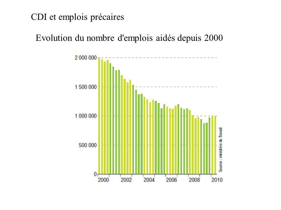 CDI et emplois précaires Evolution du nombre d'emplois aidés depuis 2000