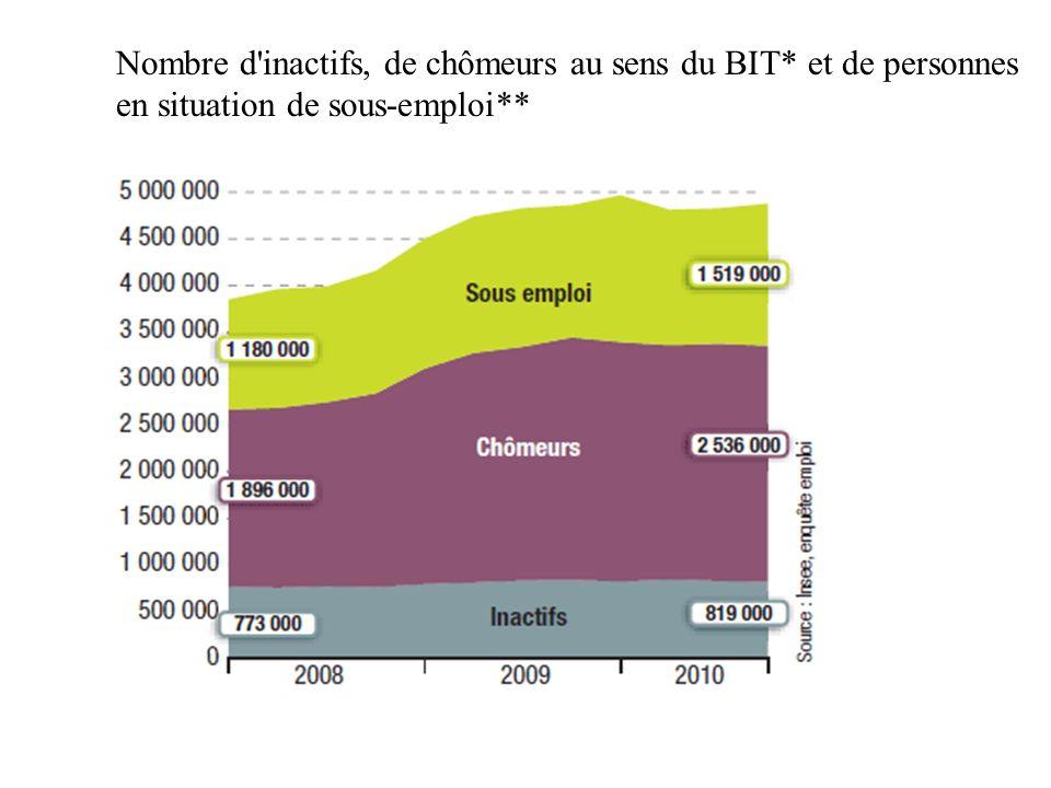 Nombre d'inactifs, de chômeurs au sens du BIT* et de personnes en situation de sous-emploi**
