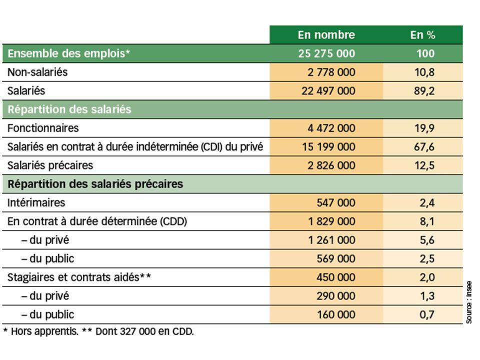 L EVOLUTION DES EMPLOIS EN France Evolution de l emploi salarié des secteurs marchands non agricoles et du nombre de chômeurs au sens du BIT en France métropolitaine
