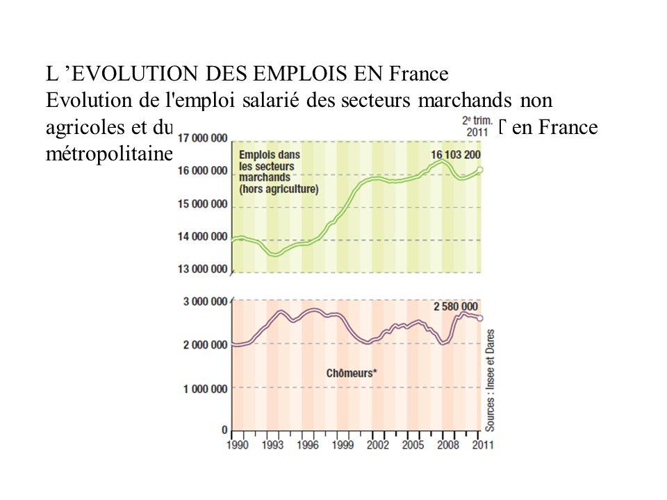 L EVOLUTION DES EMPLOIS EN France Evolution de l'emploi salarié des secteurs marchands non agricoles et du nombre de chômeurs au sens du BIT en France