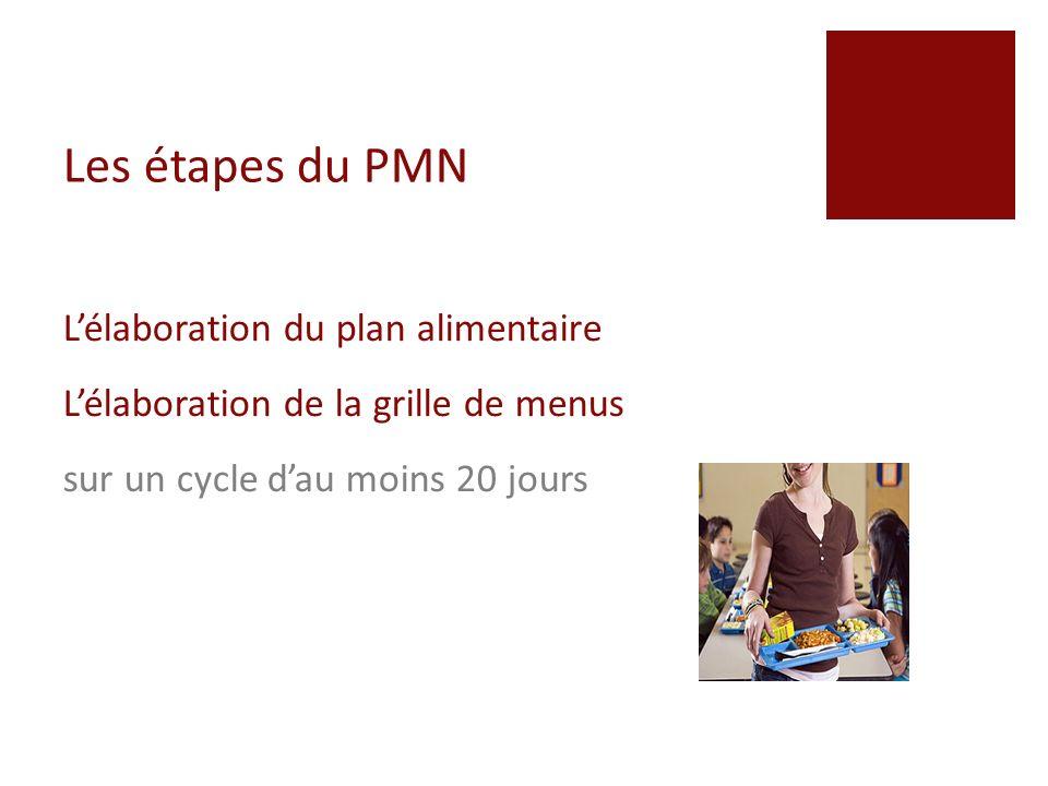 Les étapes du PMN La mise à disposition du pain Il doit être en libre-accès.