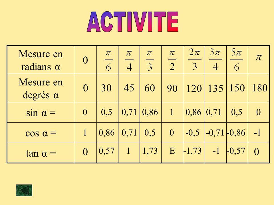 tan α = cos α = sin α = 13512090 Mesure en degrés α 0 Mesure en radians α 0304560150180 0 1 0 0,5 0,86 0,57 0,71 1 0,86 0,5 1,73 1 0 E 0,86 -0,5 -1,73