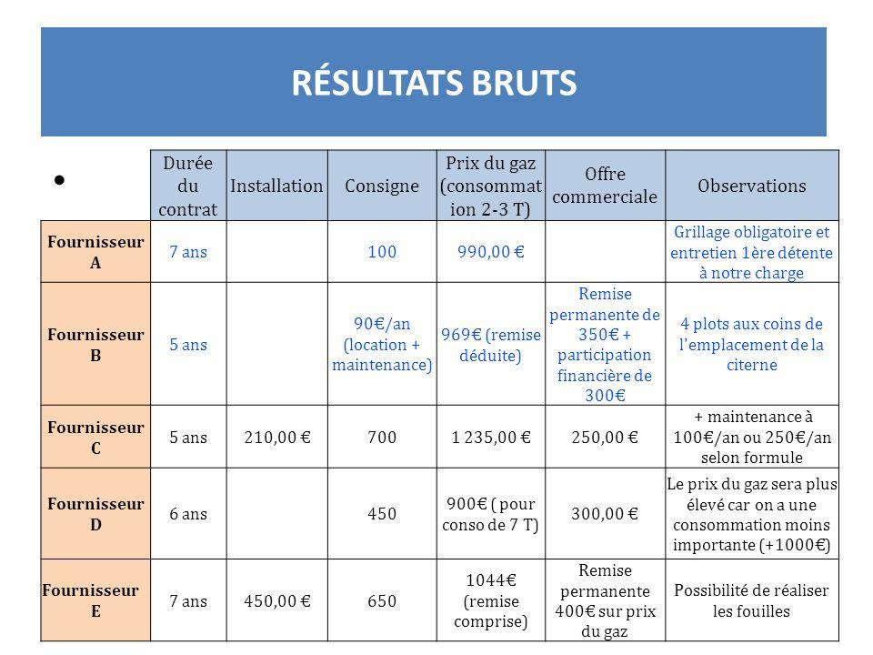 RÉSULTATS BRUTS Durée du contrat InstallationConsigne Prix du gaz (consommat ion 2-3 T) Offre commerciale Observations Fournisseur A 7 ans 100990,00 G