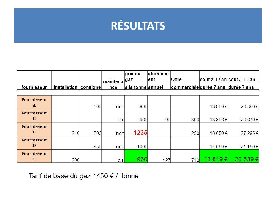 RÉSULTATS fournisseurinstallationconsigne maintena nce prix du gaz abonnem entOffrecoût 2 T / ancoût 3 T / an à la tonneannuelcommercialedurée 7 ans F