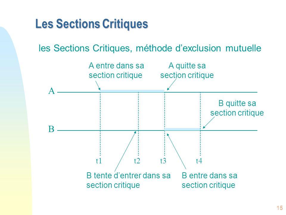 15 Les Sections Critiques A B t1t2t3t4 A entre dans sa section critique B tente dentrer dans sa section critique A quitte sa section critique B entre