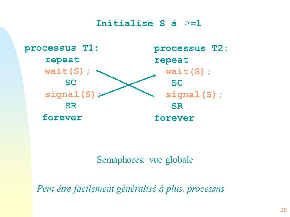 28 processus T1: repeat wait(S); SC signal(S); SR forever processus T2: repeat wait(S); SC signal(S); SR forever Semaphores: vue globale Initialise S