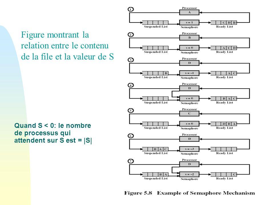 35 Figure montrant la relation entre le contenu de la file et la valeur de S Quand S < 0: le nombre de processus qui attendent sur S est = |S|
