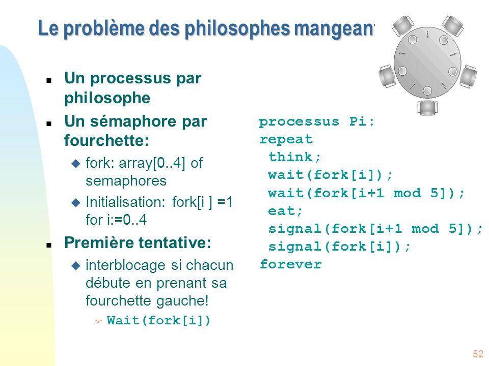 52 Le problème des philosophes mangeant n Un processus par philosophe n Un sémaphore par fourchette: u fork: array[0..4] of semaphores u Initialisatio