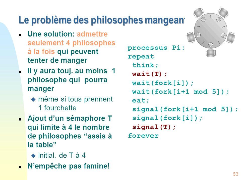 53 Le problème des philosophes mangeant n Une solution: admettre seulement 4 philosophes à la fois qui peuvent tenter de manger n Il y aura touj. au m