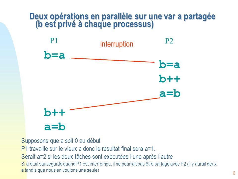6 Deux opérations en parallèle sur une var a partagée (b est privé à chaque processus) b=a b++ a=b b=a b++ a=b P1 P2 Supposons que a soit 0 au début P