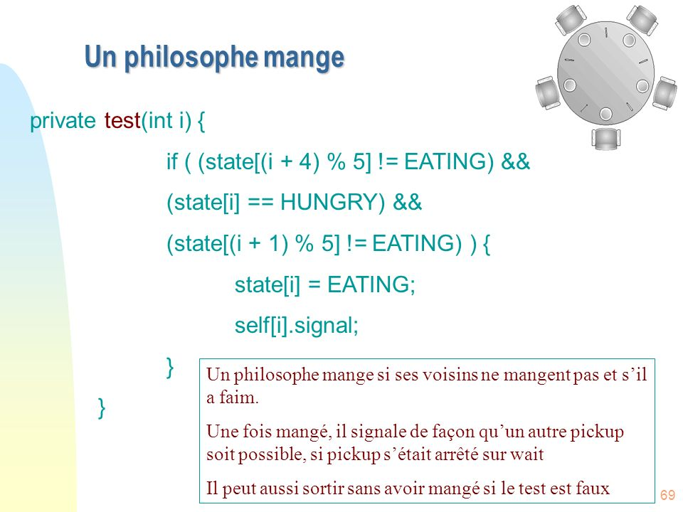 69 private test(int i) { if ( (state[(i + 4) % 5] != EATING) && (state[i] == HUNGRY) && (state[(i + 1) % 5] != EATING) ) { state[i] = EATING; self[i].