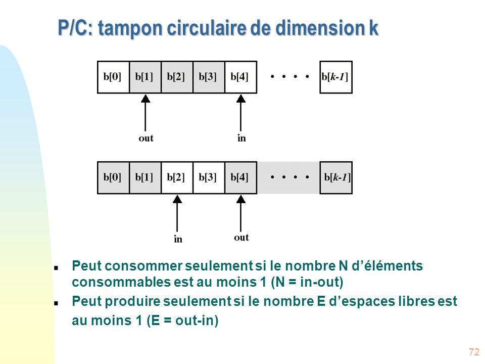 72 P/C: tampon circulaire de dimension k n Peut consommer seulement si le nombre N déléments consommables est au moins 1 (N = in-out) n Peut produire