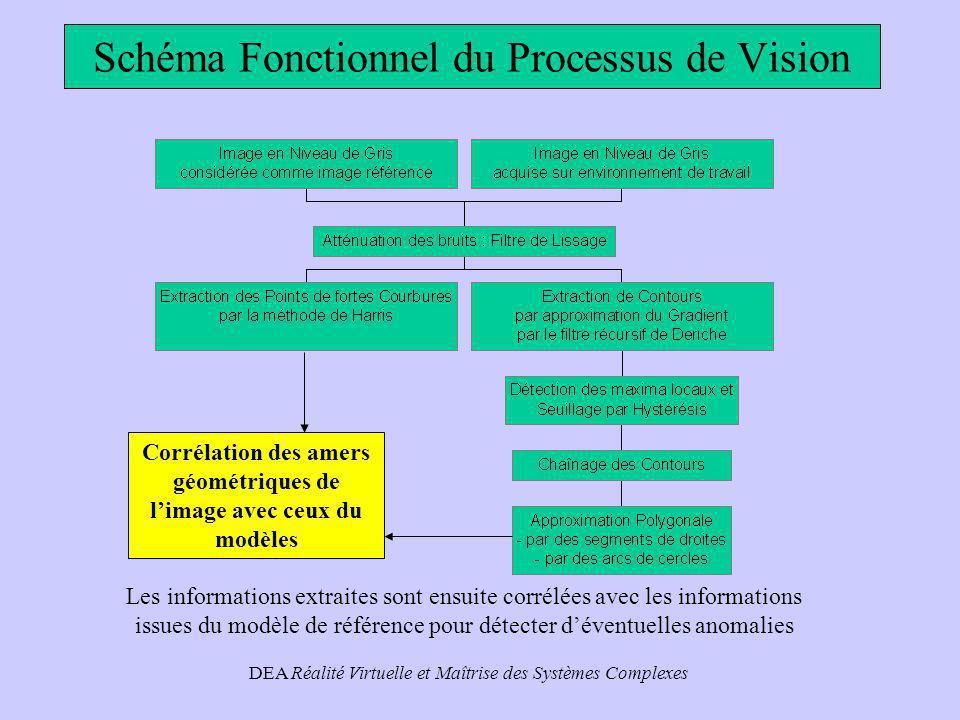 DEA Réalité Virtuelle et Maîtrise des Systèmes Complexes Approximation dun segment par un cercle (suite) Segmentation de Contours Le critère à minimiser est toujours : La solution pour A, B et C est donnée par le système d équations suivant : Après dérivation on obtient : avec ….