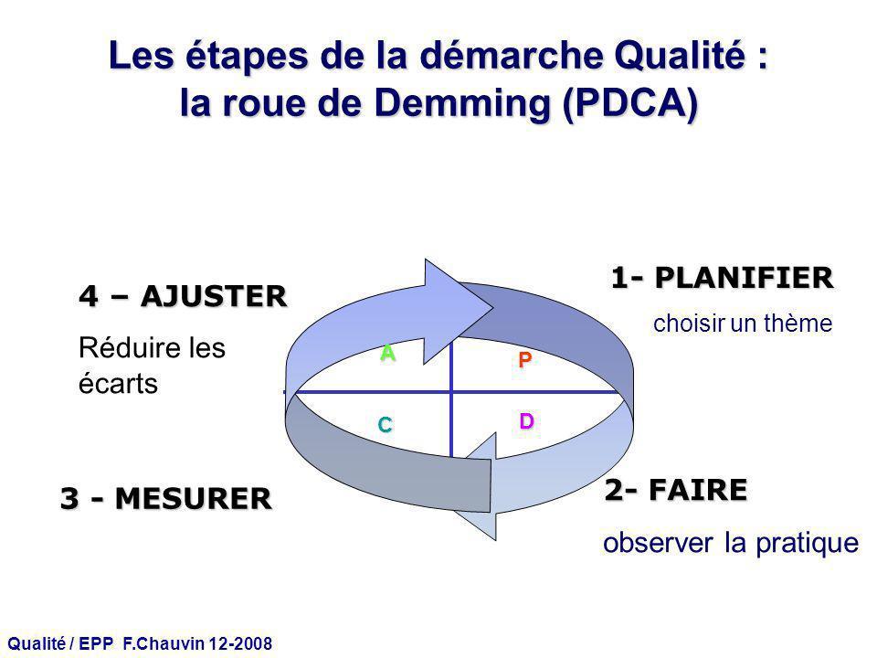 Qualité / EPP F.Chauvin 12-2008 P D A C 1- PLANIFIER choisir un thème 3 - MESURER 2- FAIRE observer la pratique 4 – AJUSTER Réduire les écarts Les éta
