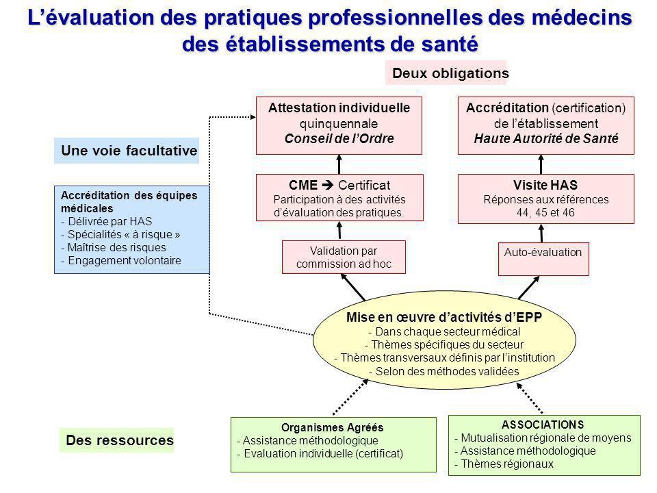 Deux obligations Lévaluation des pratiques professionnelles des médecins des établissements de santé Attestation individuelle quinquennale Conseil de