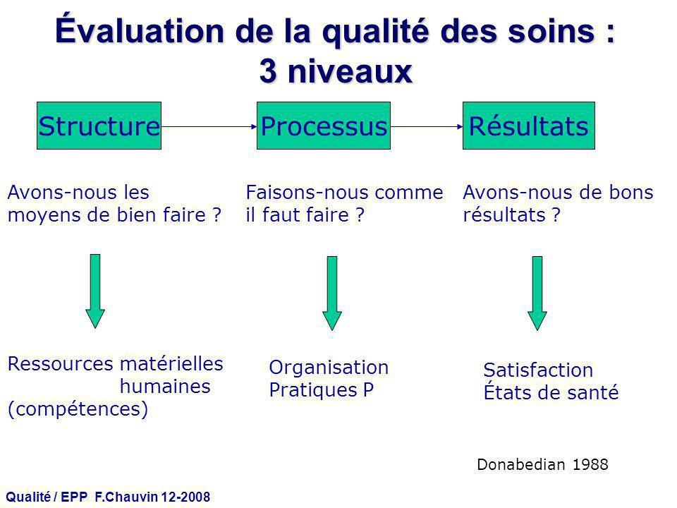 Qualité / EPP F.Chauvin 12-2008 Évaluation de la qualité des soins : 3 niveaux StructureProcessusRésultats Avons-nous les moyens de bien faire ? Resso