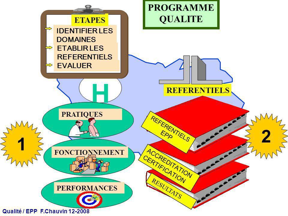 Qualité / EPP F.Chauvin 12-2008 H REFERENTIELS IDENTIFIER LES DOMAINES ETABLIR LES REFERENTIELS EVALUER ETAPES PRATIQUES FONCTIONNEMENT REFERENTIELSREFERENTIELS ACCREDITATIONACCREDITATION MESURE DES ECARTS RECOMMANDATIONS ACTIONS A MENER AUDITS PROGRAMME QUALITE PERFORMANCES RESULTATSRESULTATS 3
