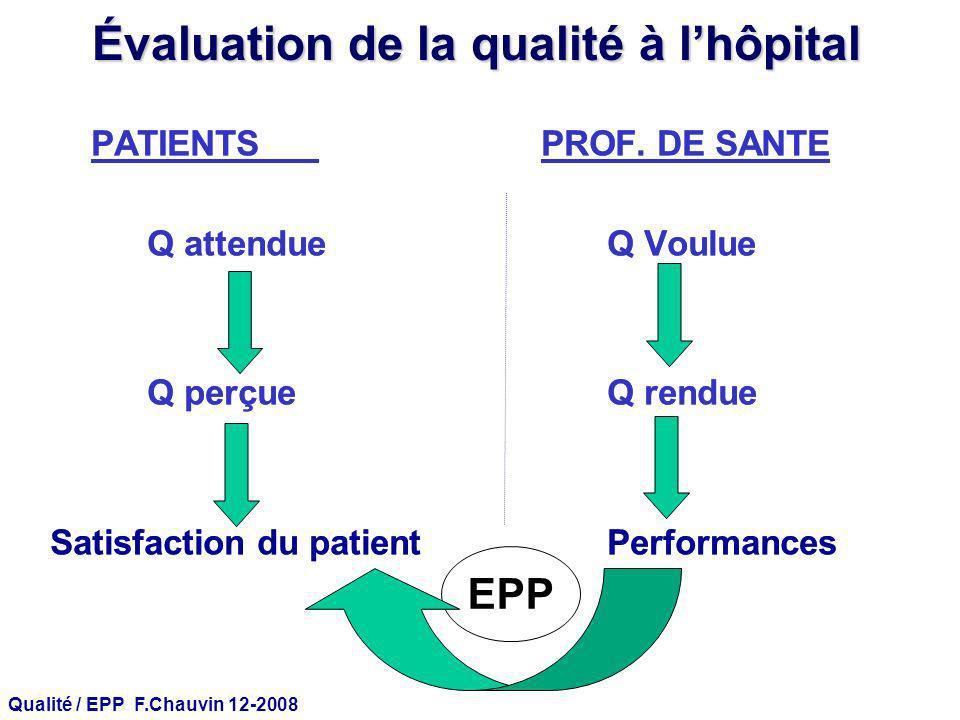Qualité / EPP F.Chauvin 12-2008 Évaluation de la qualité à lhôpital PATIENTS PROF. DE SANTE Q attendueQ Voulue Q perçueQ rendue Satisfaction du patien